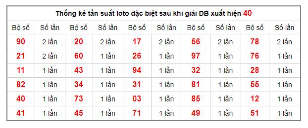 thong-ke-tan-suat-loto-dac-biet-9-12-2019